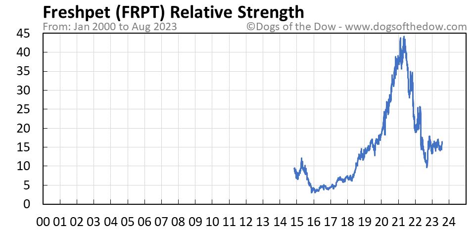 FRPT relative strength chart