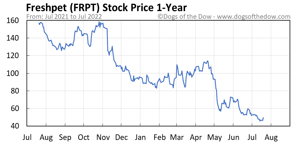FRPT 1-year stock price chart