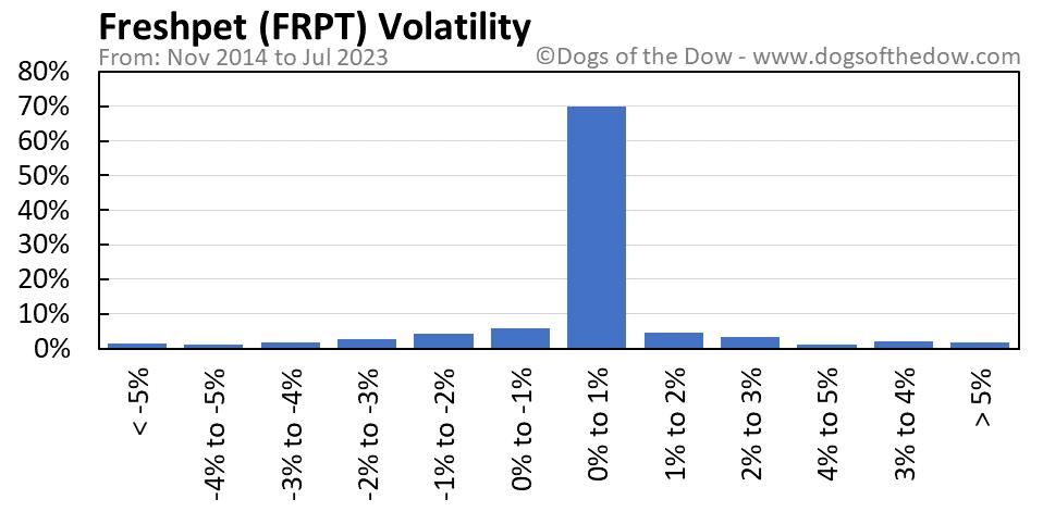 FRPT volatility chart