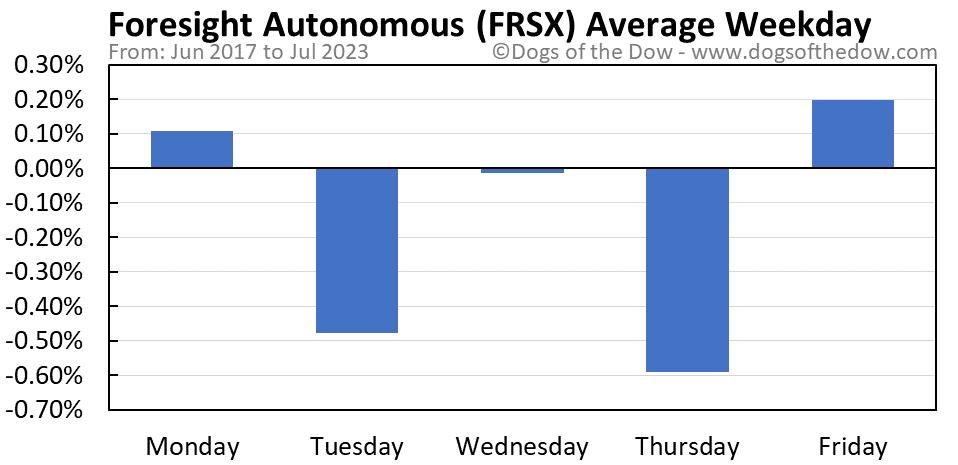 FRSX average weekday chart