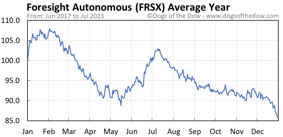 FRSX average year chart