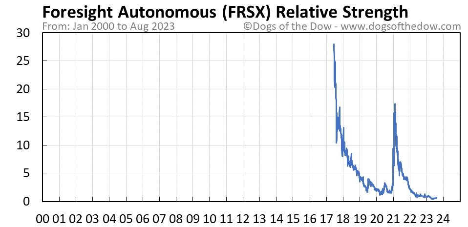 FRSX relative strength chart
