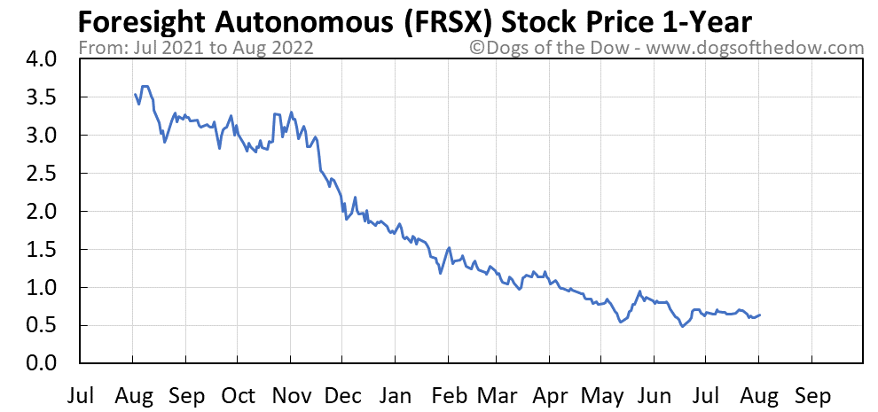 FRSX 1-year stock price chart