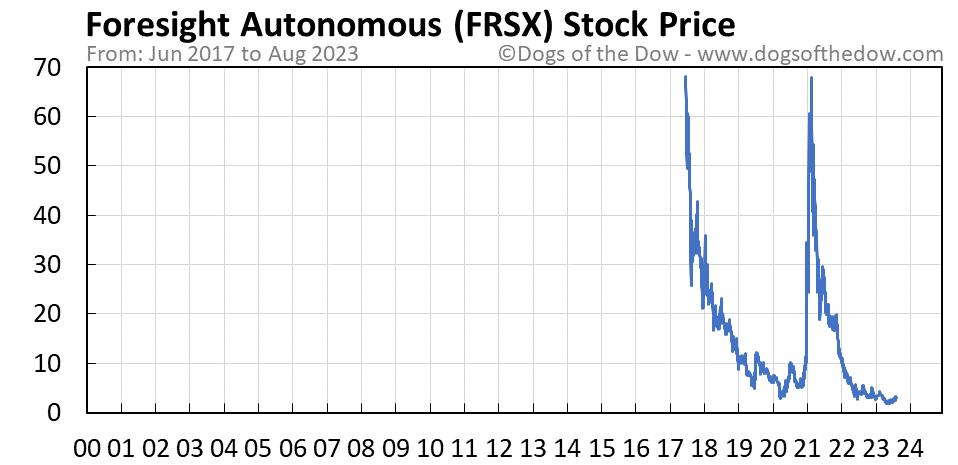 FRSX stock price chart