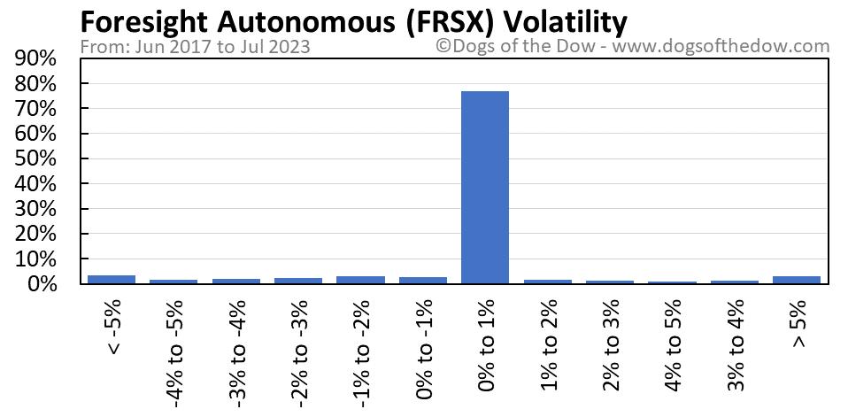 FRSX volatility chart