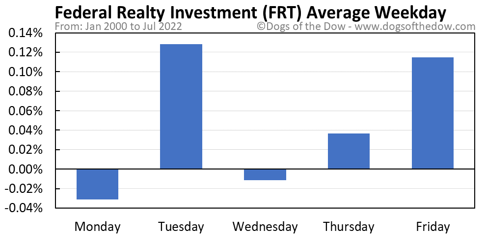 FRT average weekday chart