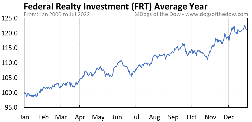 FRT average year chart