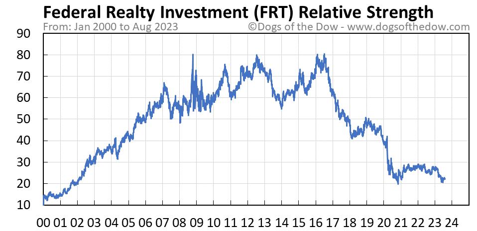 FRT relative strength chart