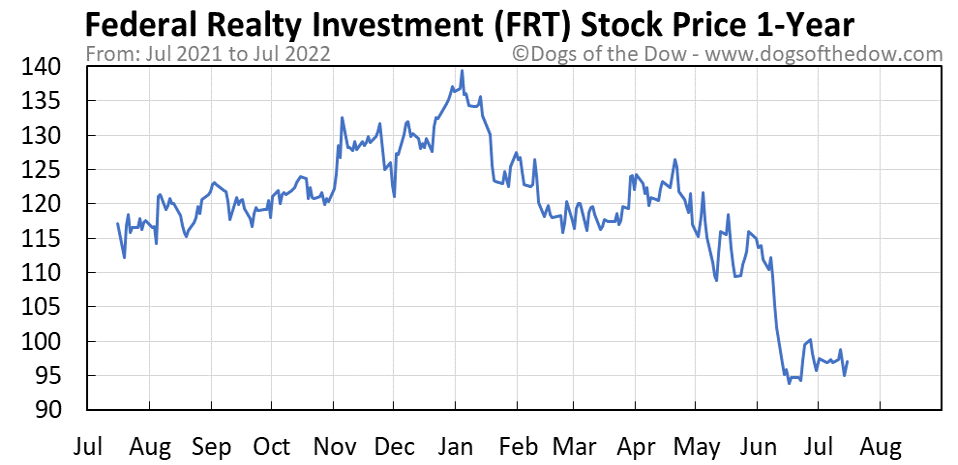 FRT 1-year stock price chart