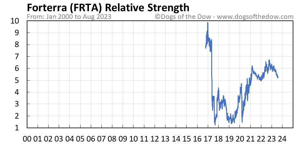 FRTA relative strength chart