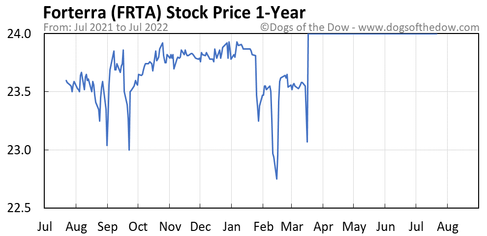 FRTA 1-year stock price chart