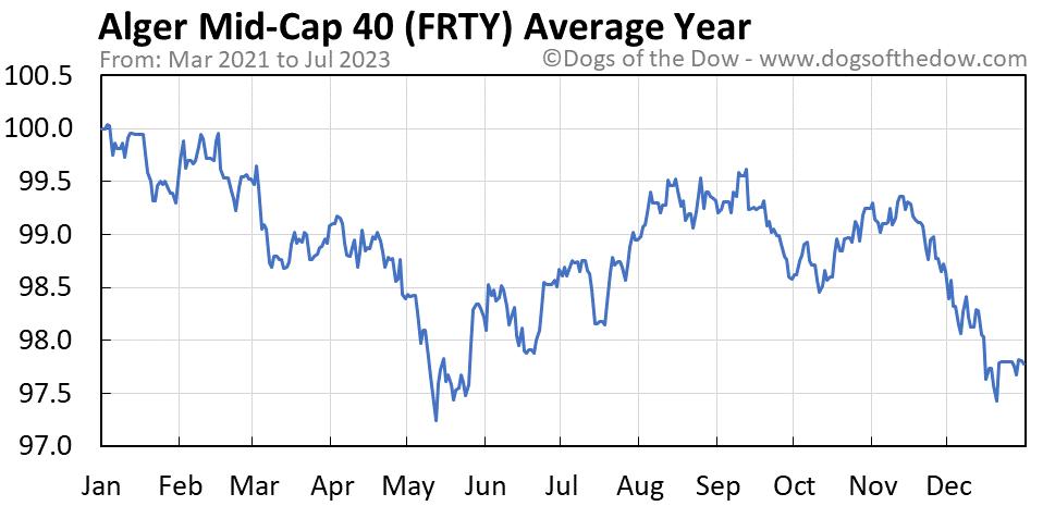 FRTY average year chart