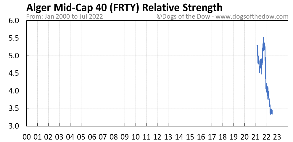 FRTY relative strength chart