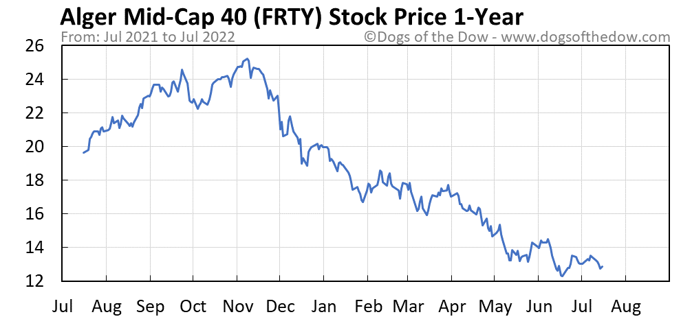FRTY 1-year stock price chart