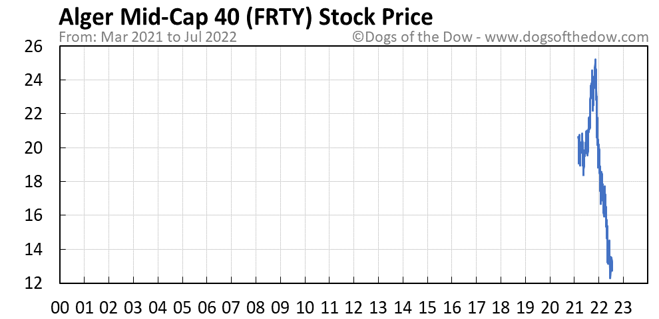 FRTY stock price chart