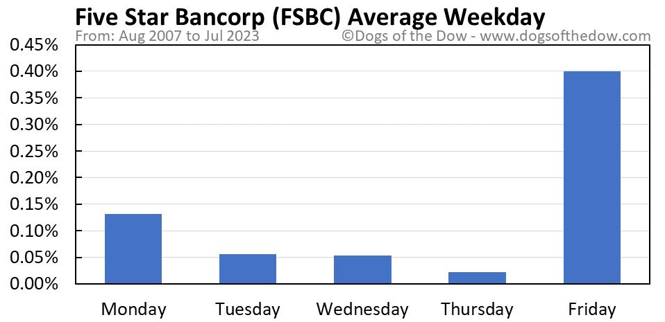 FSBC average weekday chart