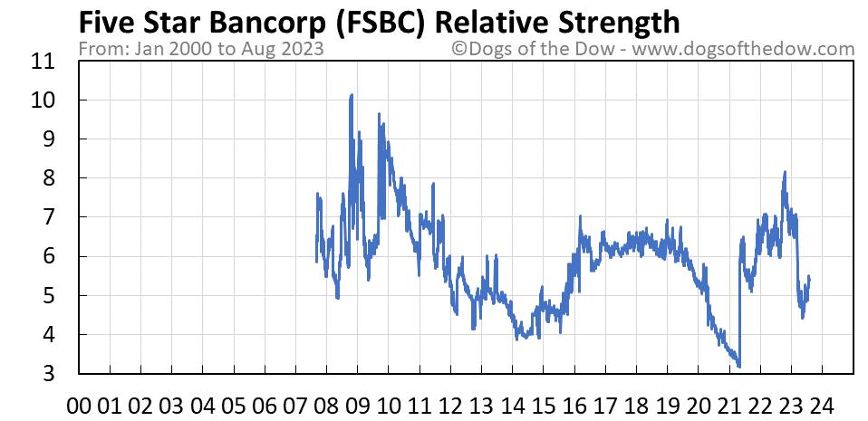 FSBC relative strength chart