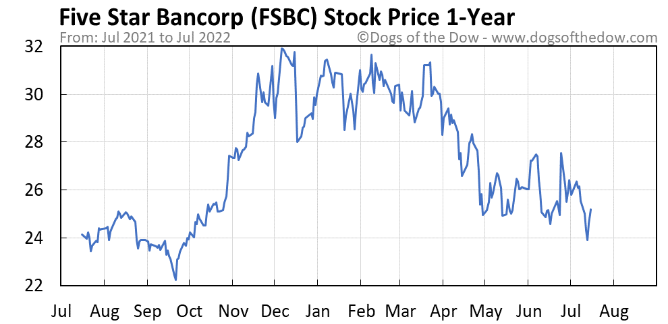 FSBC 1-year stock price chart