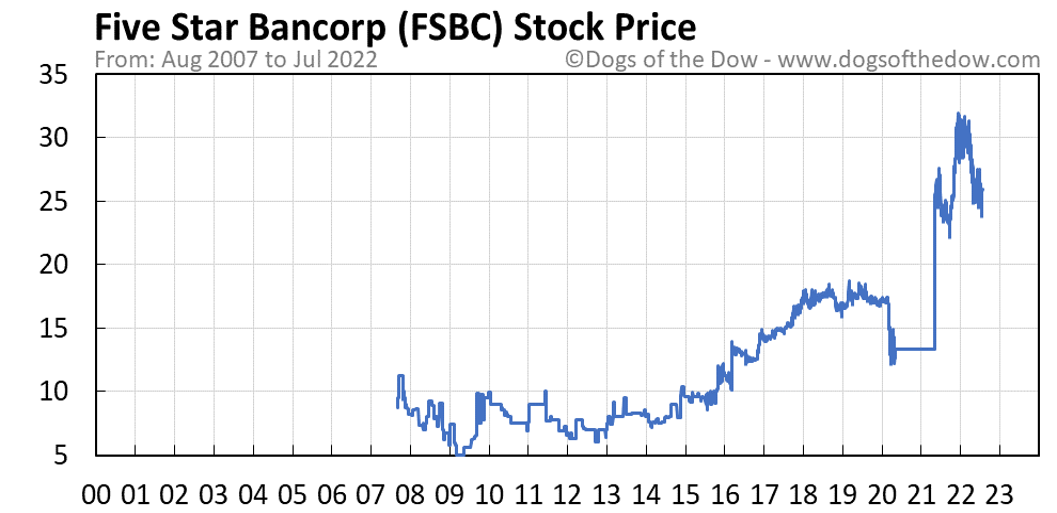 FSBC stock price chart