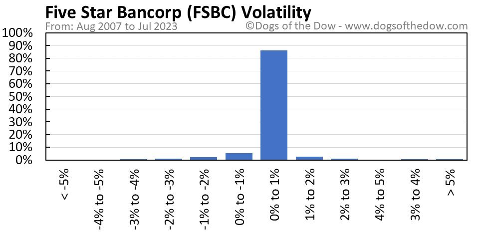FSBC volatility chart