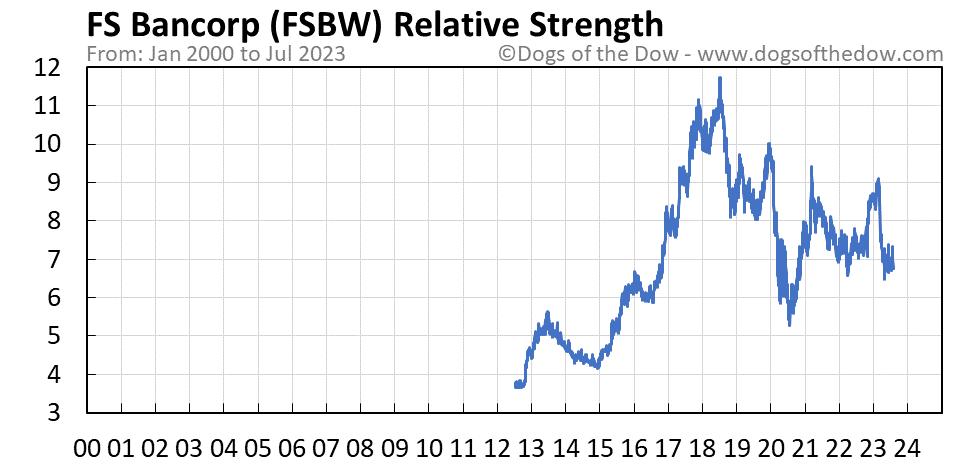 FSBW relative strength chart