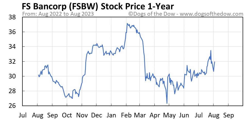 FSBW 1-year stock price chart