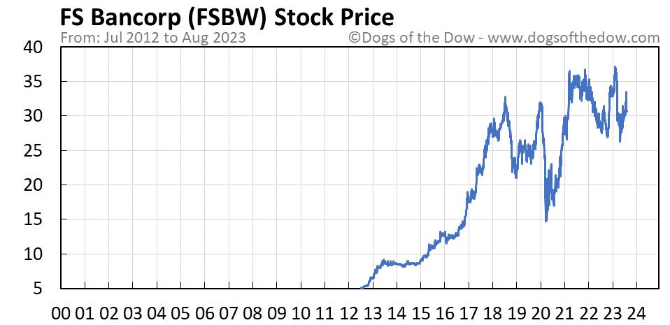 FSBW stock price chart