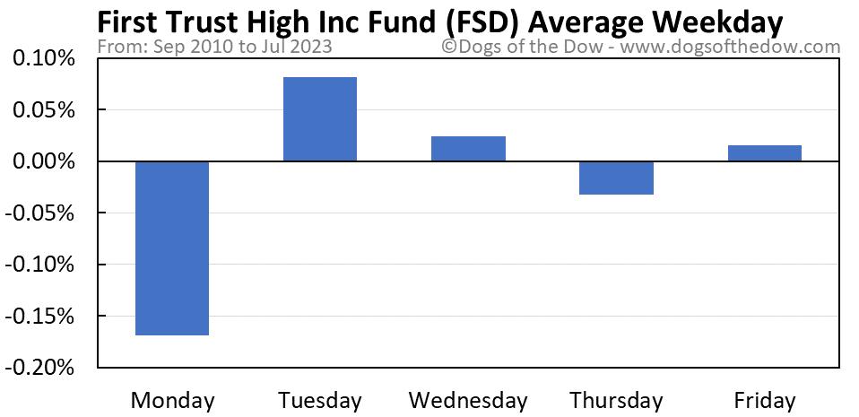 FSD average weekday chart