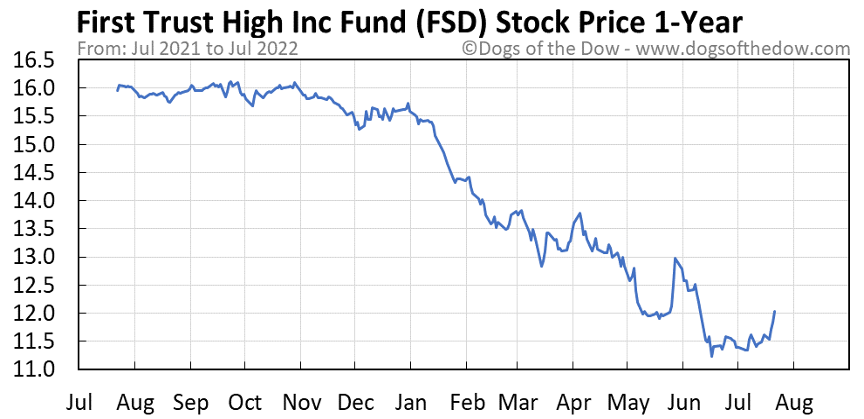 FSD 1-year stock price chart