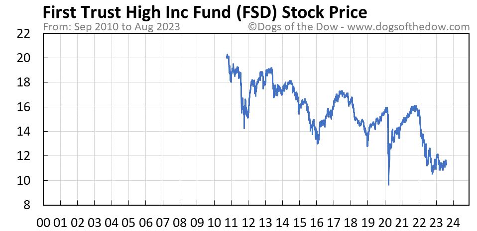 FSD stock price chart