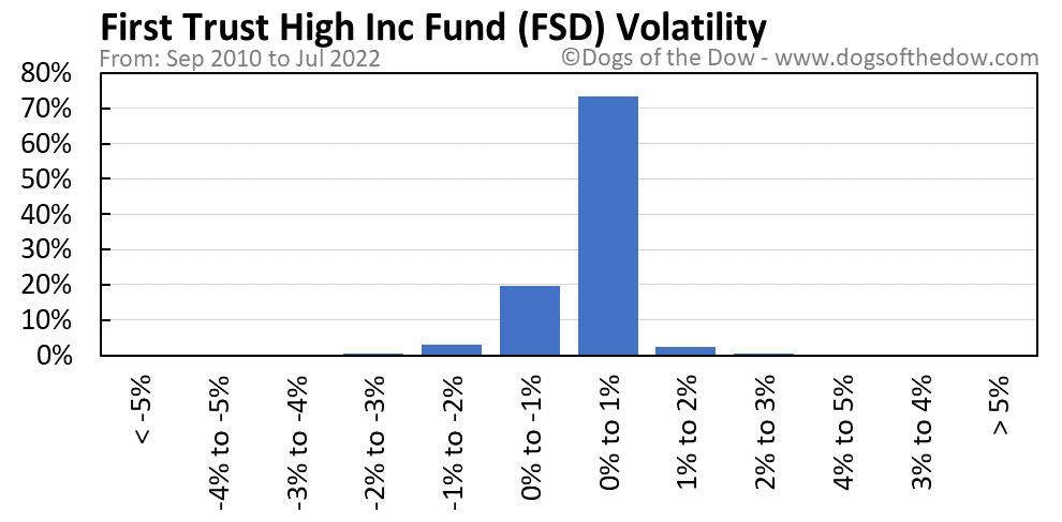 FSD volatility chart