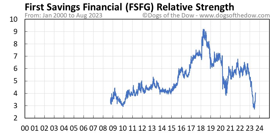 FSFG relative strength chart