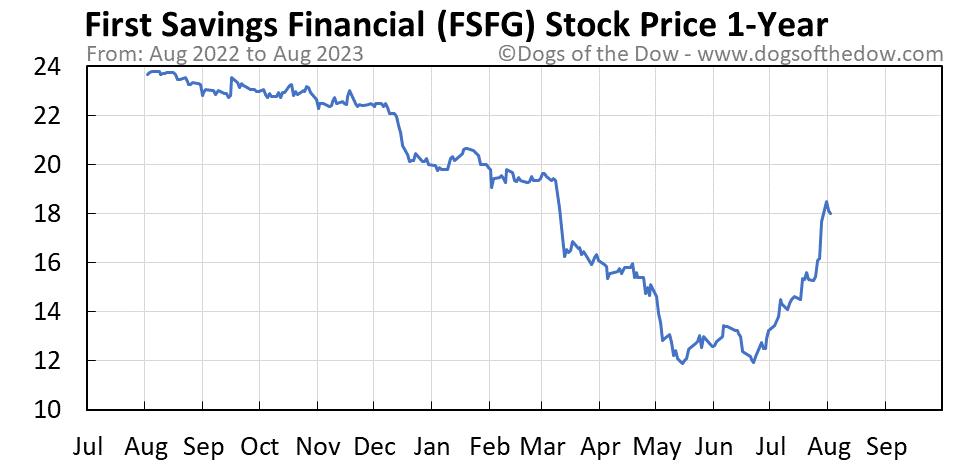 FSFG 1-year stock price chart