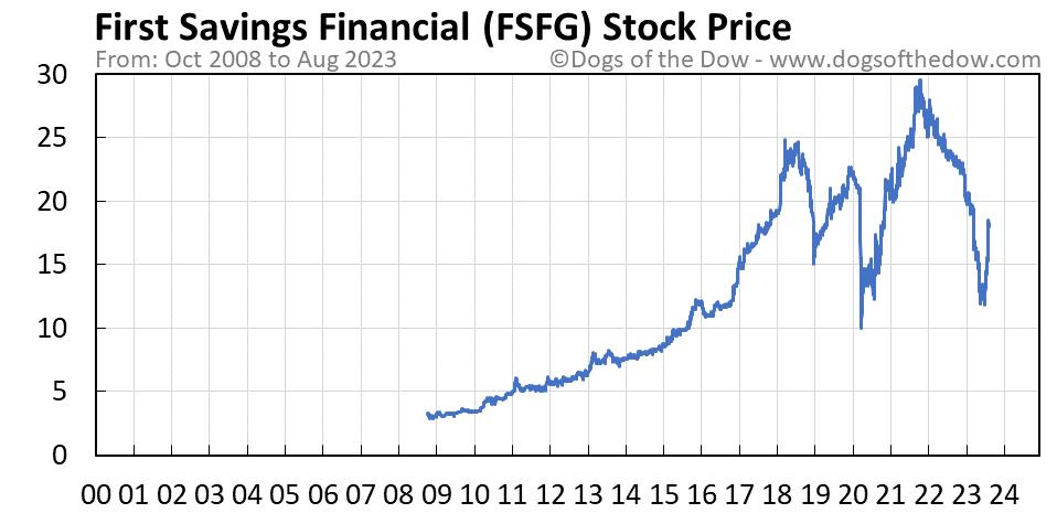 FSFG stock price chart