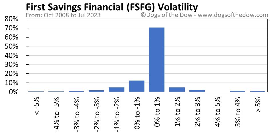 FSFG volatility chart