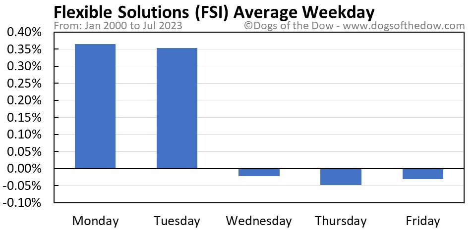 FSI average weekday chart