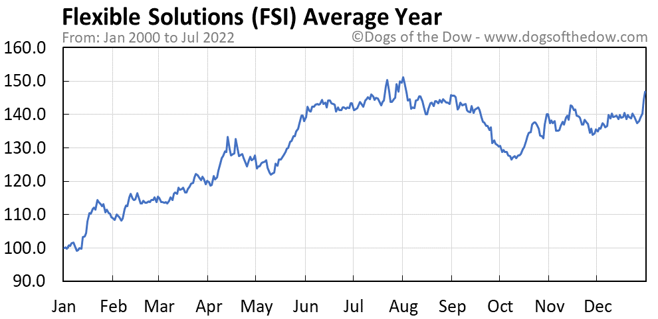 FSI average year chart