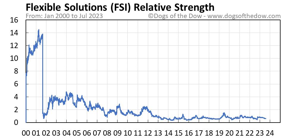 FSI relative strength chart