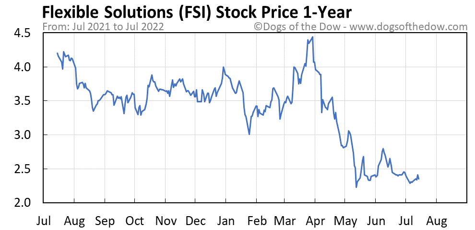 FSI 1-year stock price chart