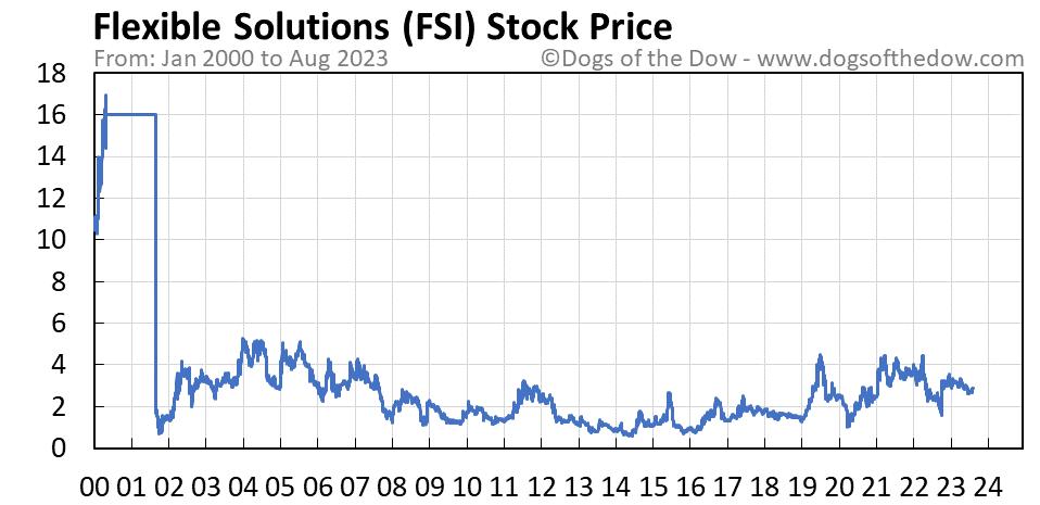 FSI stock price chart