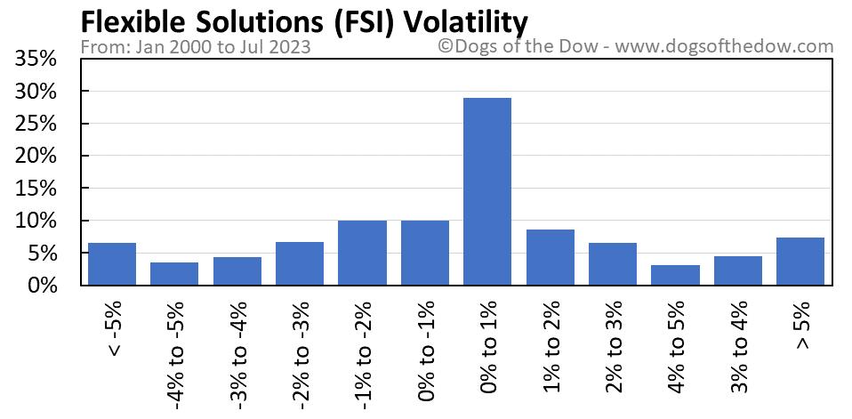 FSI volatility chart