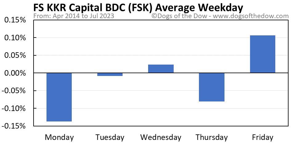 FSK average weekday chart