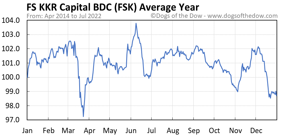 FSK average year chart