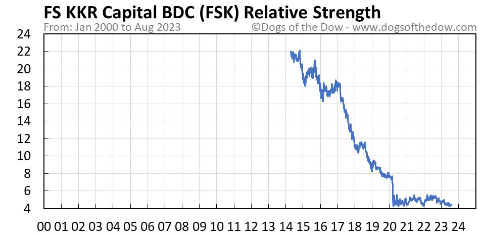 FSK relative strength chart