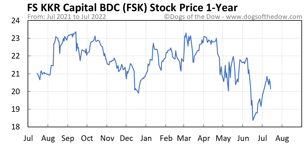FSK 1-year stock price chart