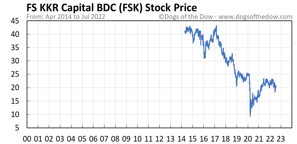 FSK stock price chart