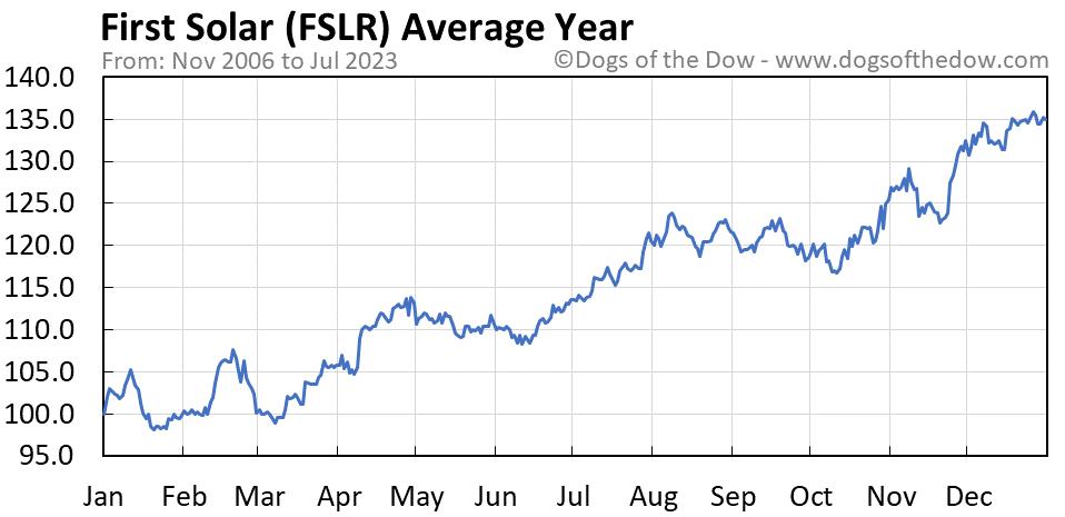 FSLR average year chart