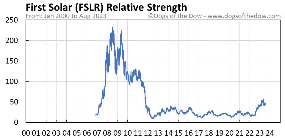 FSLR relative strength chart