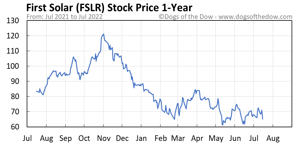 FSLR 1-year stock price chart