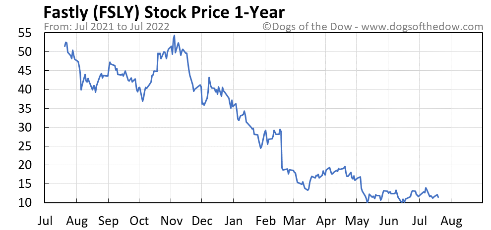 FSLY 1-year stock price chart